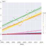 The World Bank GDP Analysis using Pandas and Seaborn Python libraries