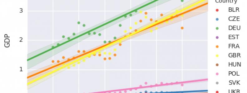 The World Bank GDP Analysis using Pandas and Seaborn Python